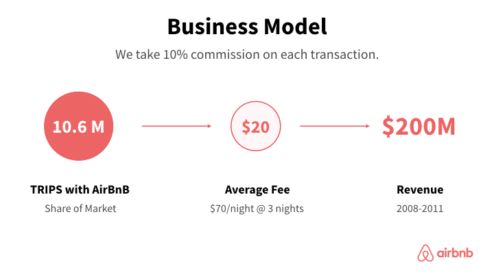 AirBnB business model slide redesign in red and clean look