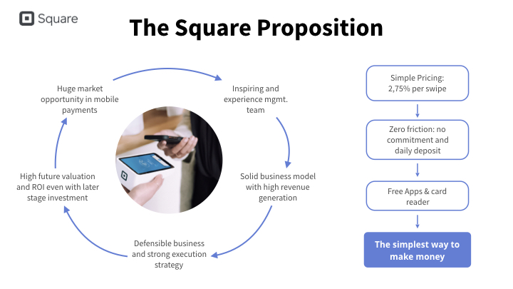 Square summary slide redesign in clean design with cercle