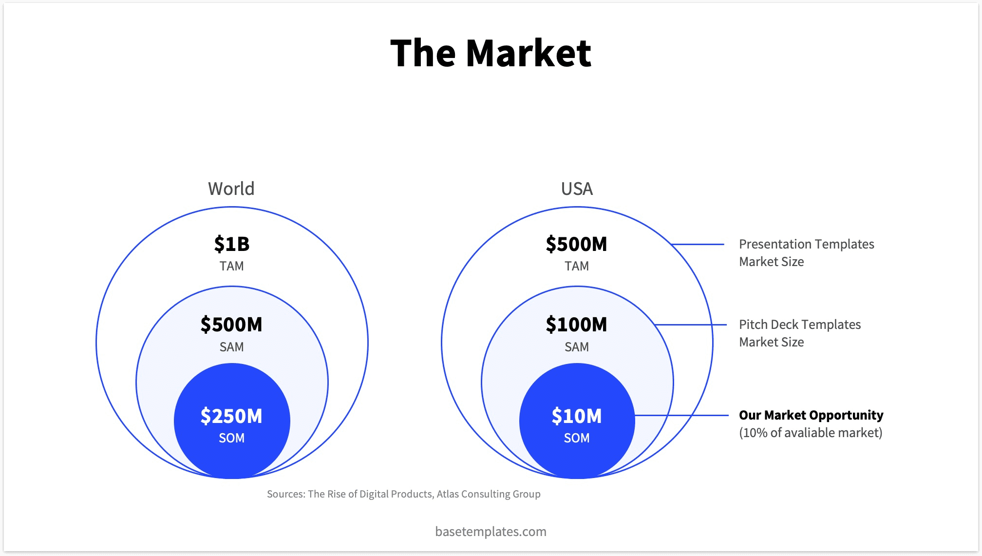Classical market slide design with venn diagram style