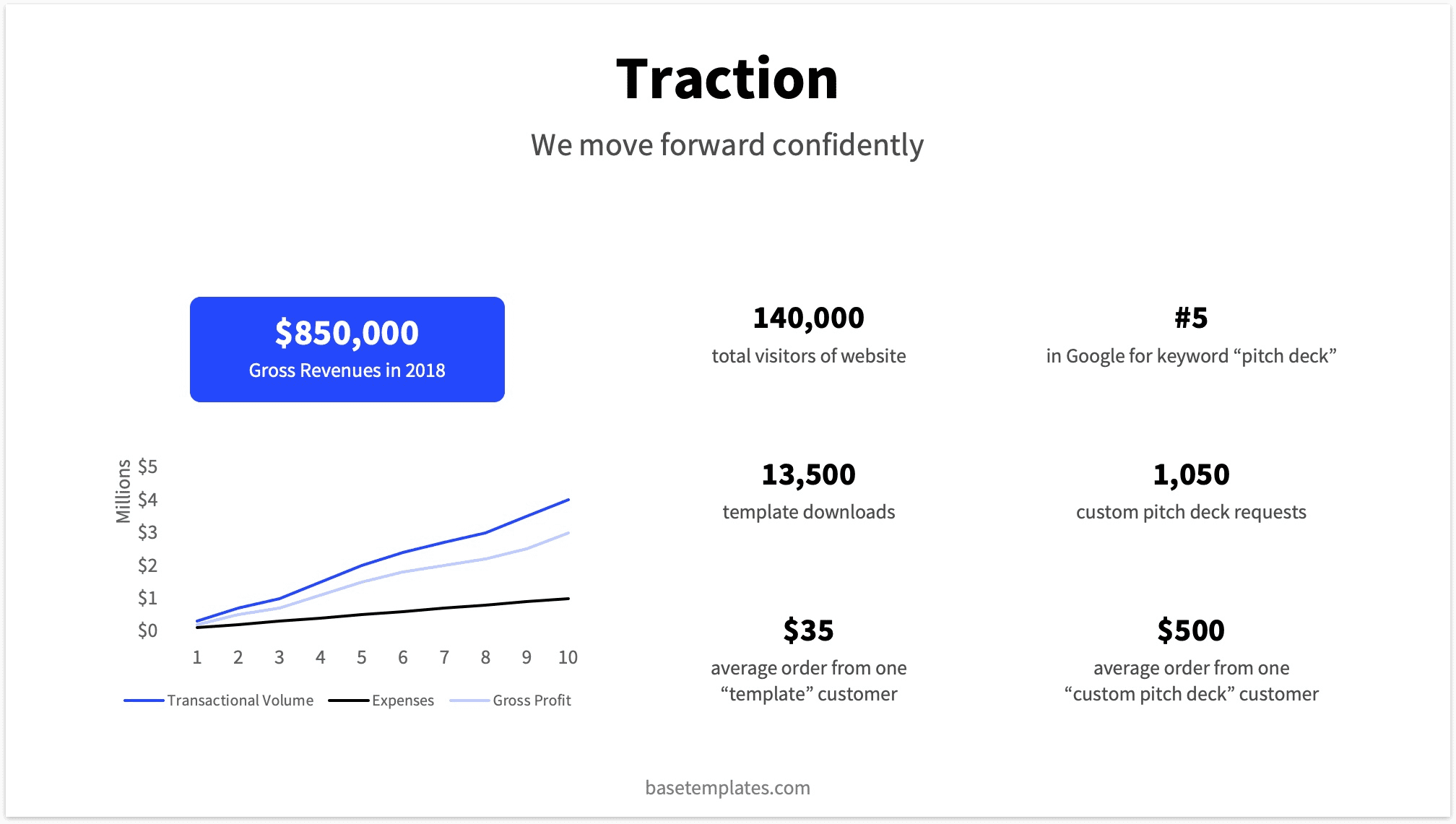 Traction slide example with a graph showing the company's growth