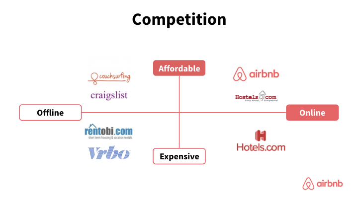 AirBnB competition slide redesign in x- and y-axis red design.