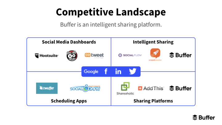 Buffer competition slide redesign in venn-like design.
