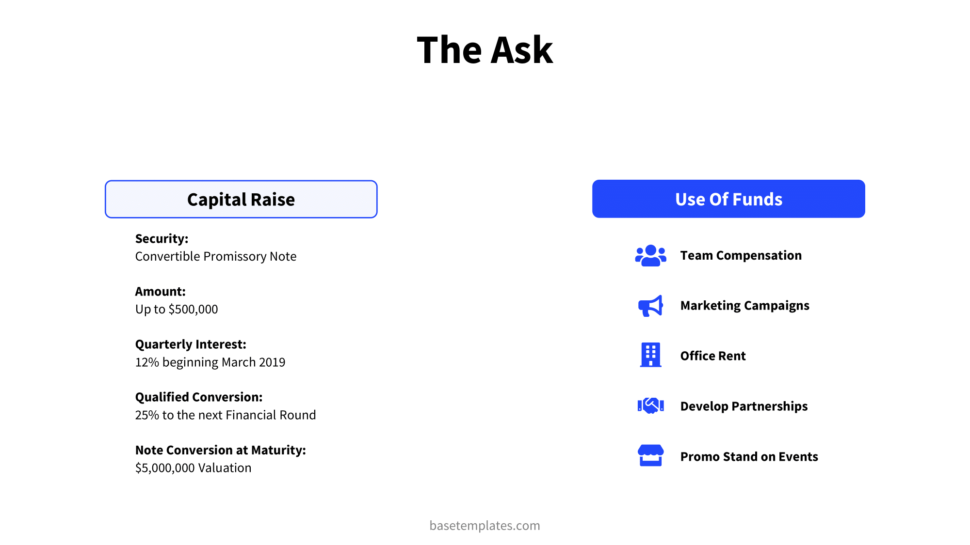 The ask slide with information about the raised funds and what the funds will be used for