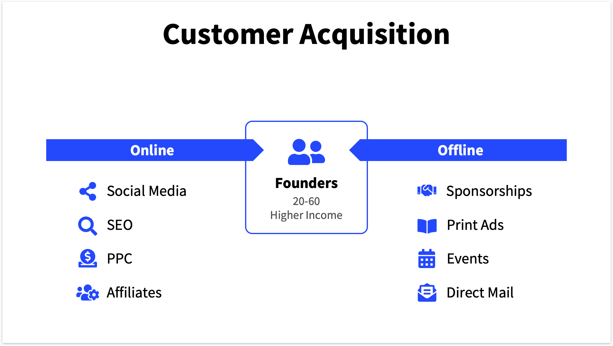 Online & Offline customer acquisition slide