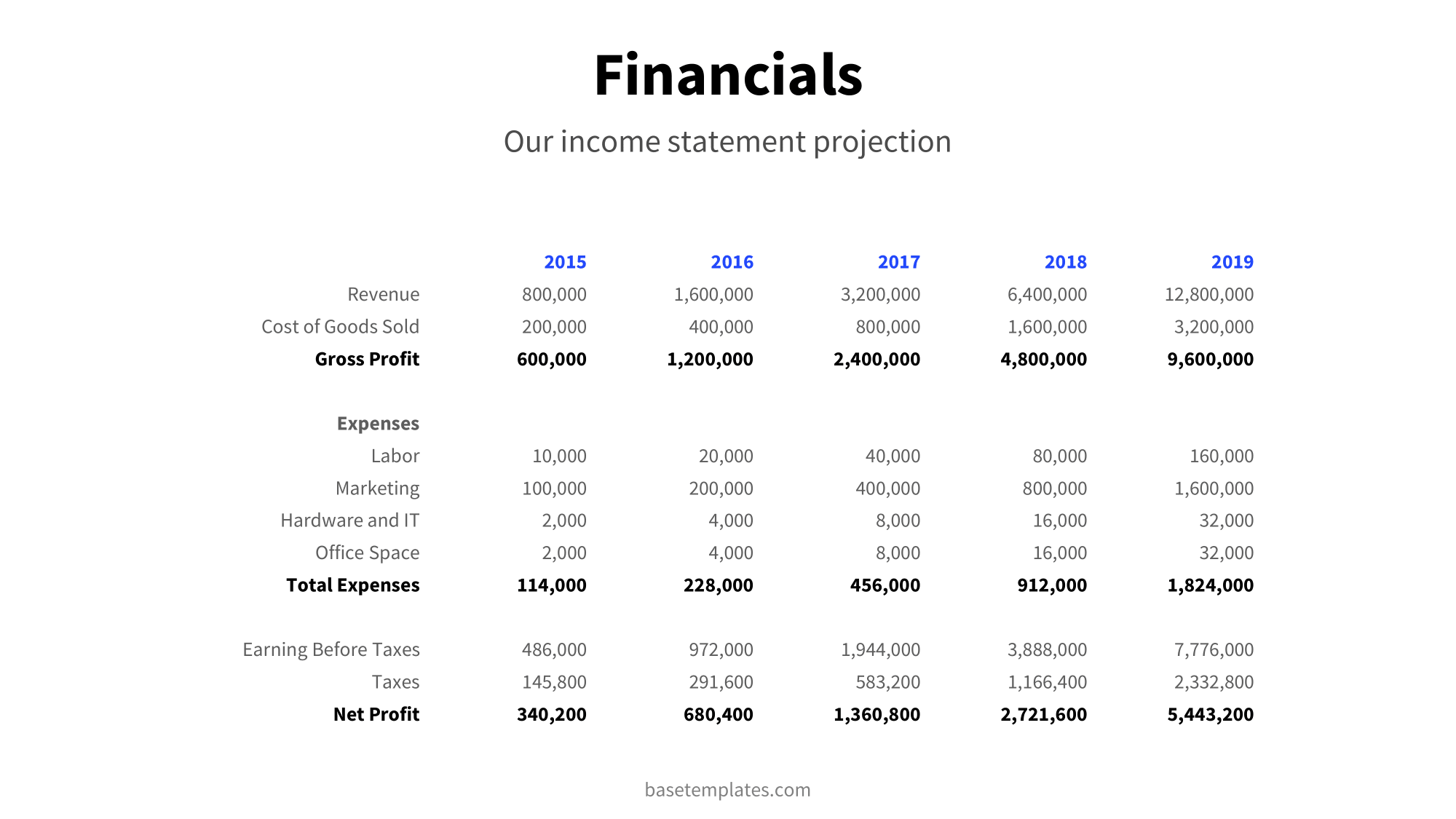 Financials slide with detailed information about the company