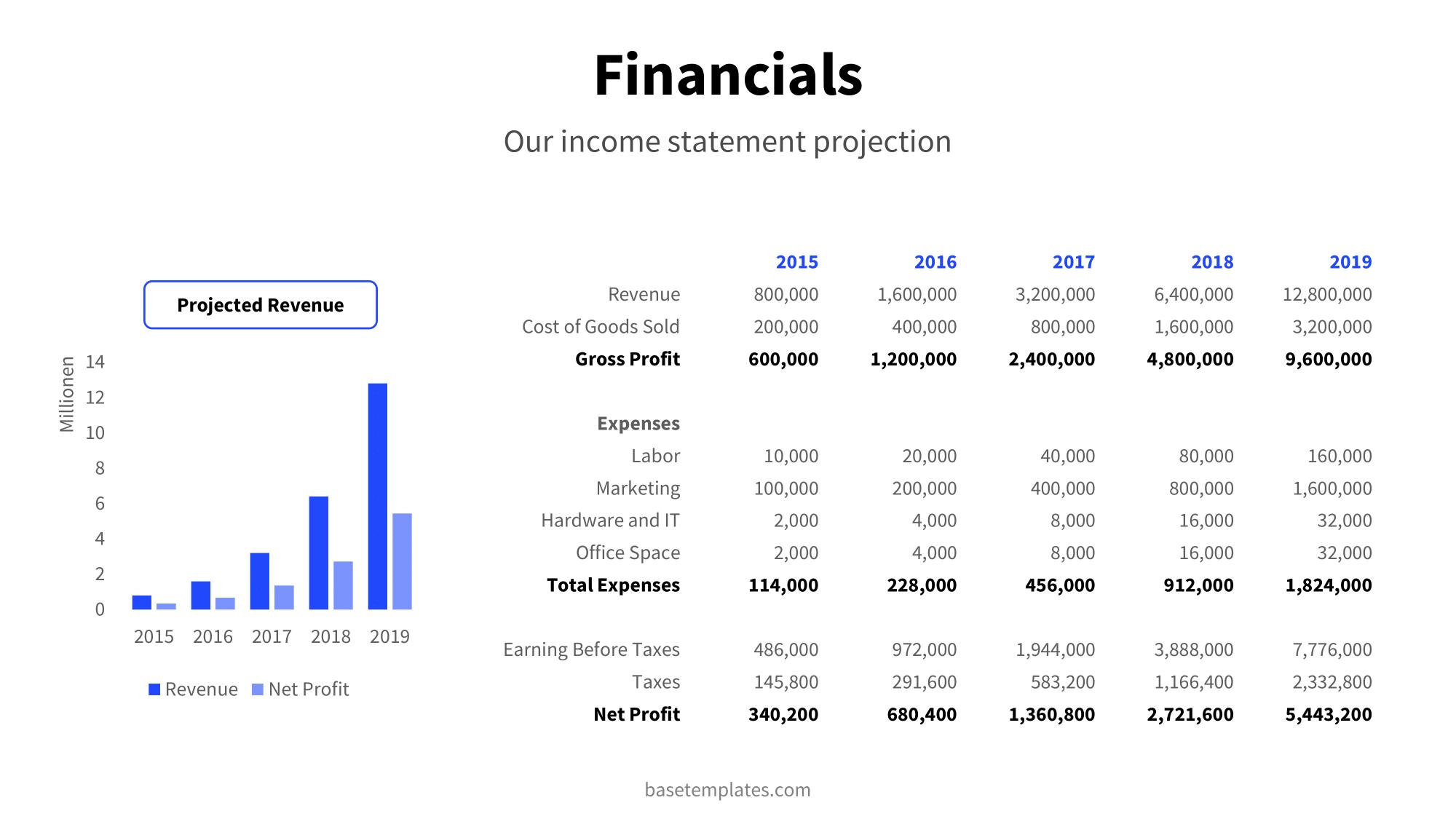 Financials slide detailed information and graph in blue design