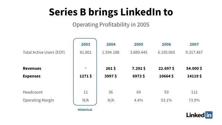Linkedin financial slide with detailed information in corporate color design