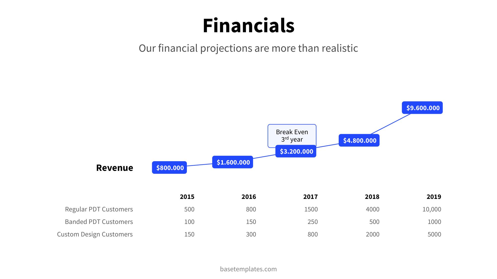 Financials slide clean blue design