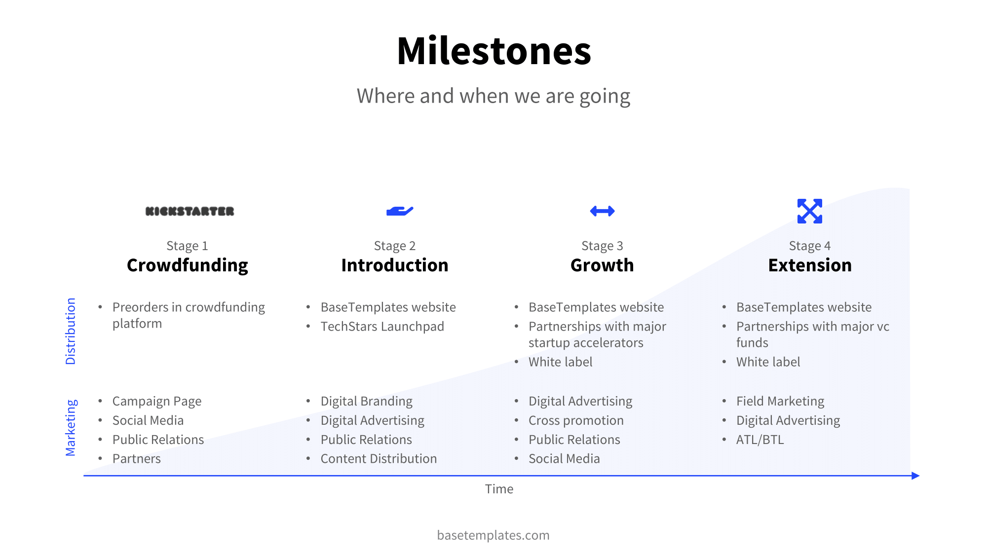 Milestone Slide with detailed information about the next steps
