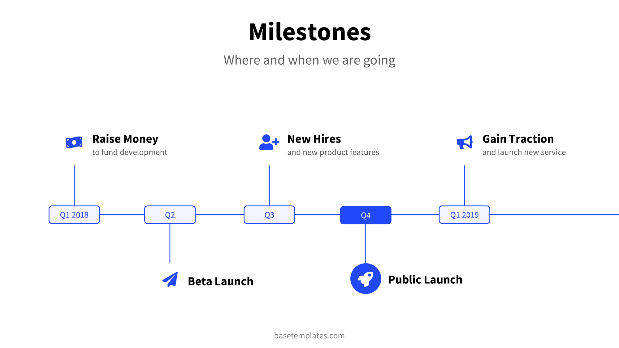 Milestone slide example in clean blue design with less information