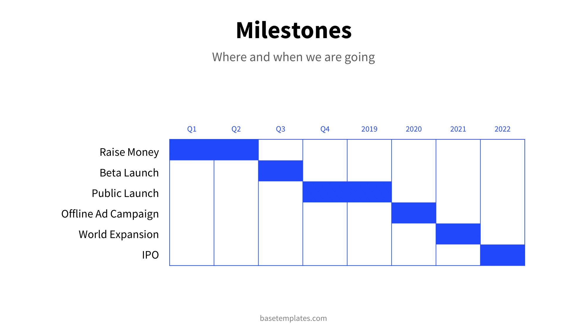 Milestone Slide with timeframe of next steps