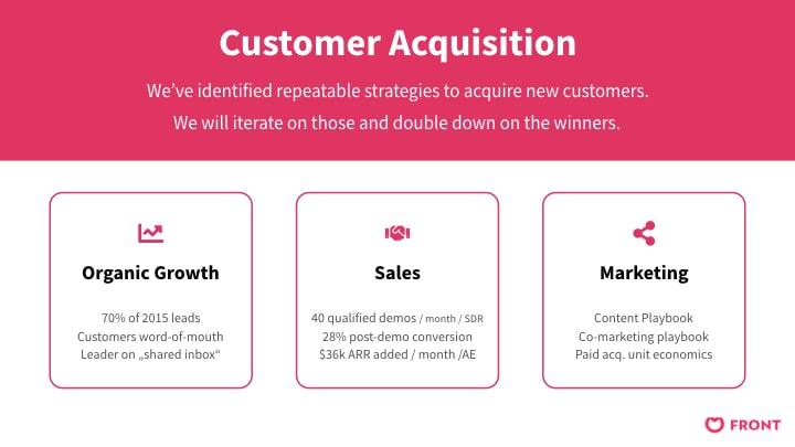 Front customer acquisiton slide in corporate color design