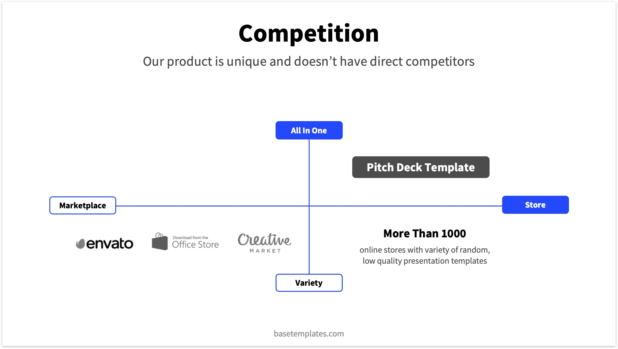 Competition slide x and y-axis design to visually show where you are positioned
