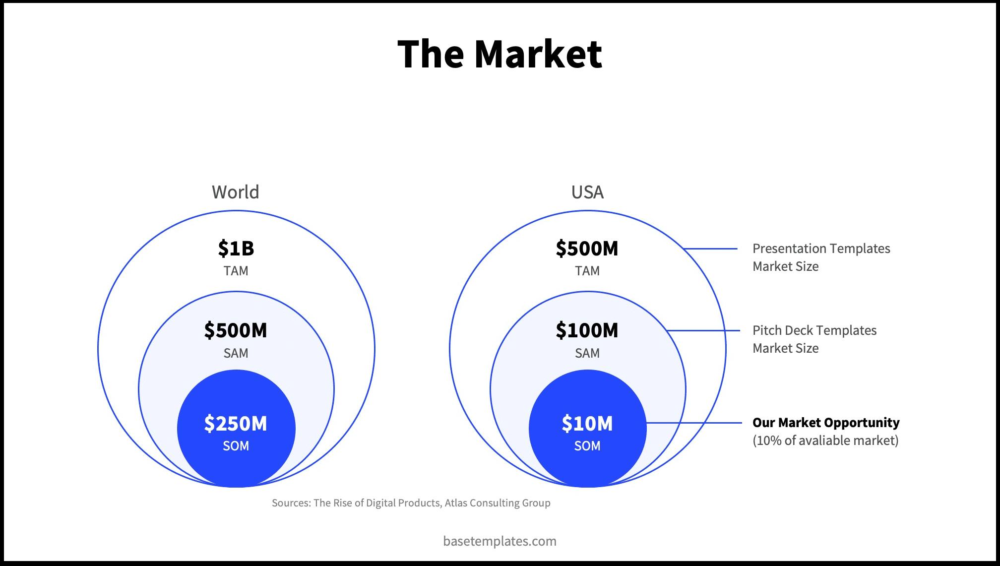 Classical market slide design with venn diagram style