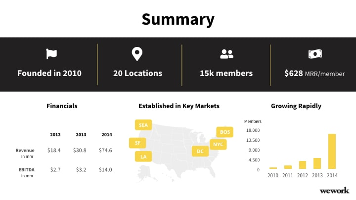 WeWork summary slide redesign in black and yellow
