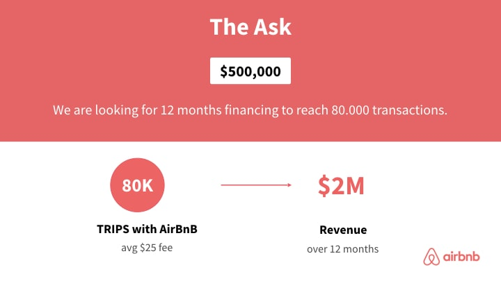 Redesign of AirBnBs The Ask slide in corporate colors