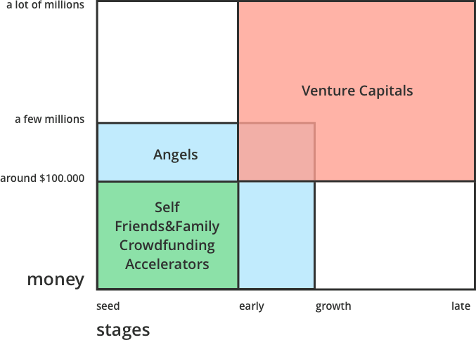 illustration to pitch deck template guide types of investors
