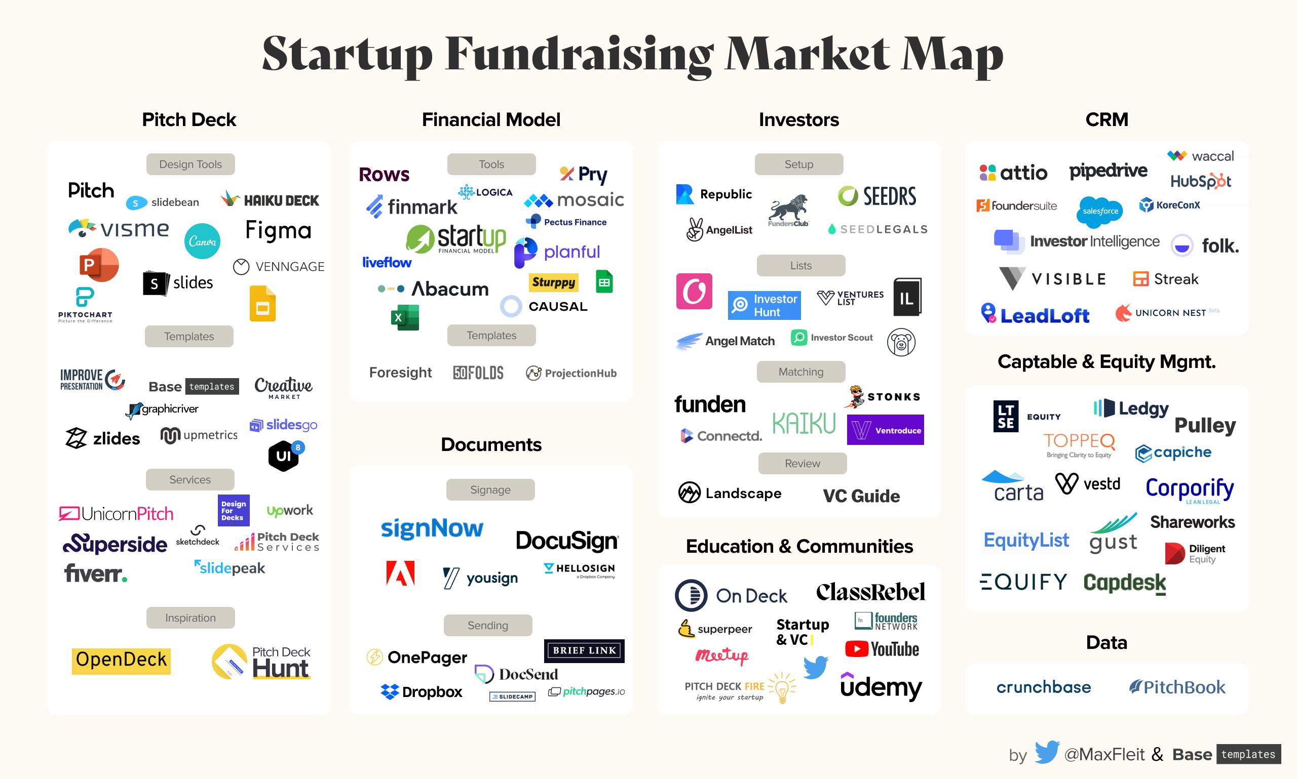 Startup Fundraising Tools 2021 - Market Map
