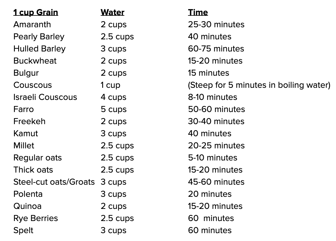 A guide to the time it take to cook different kinds of grains
