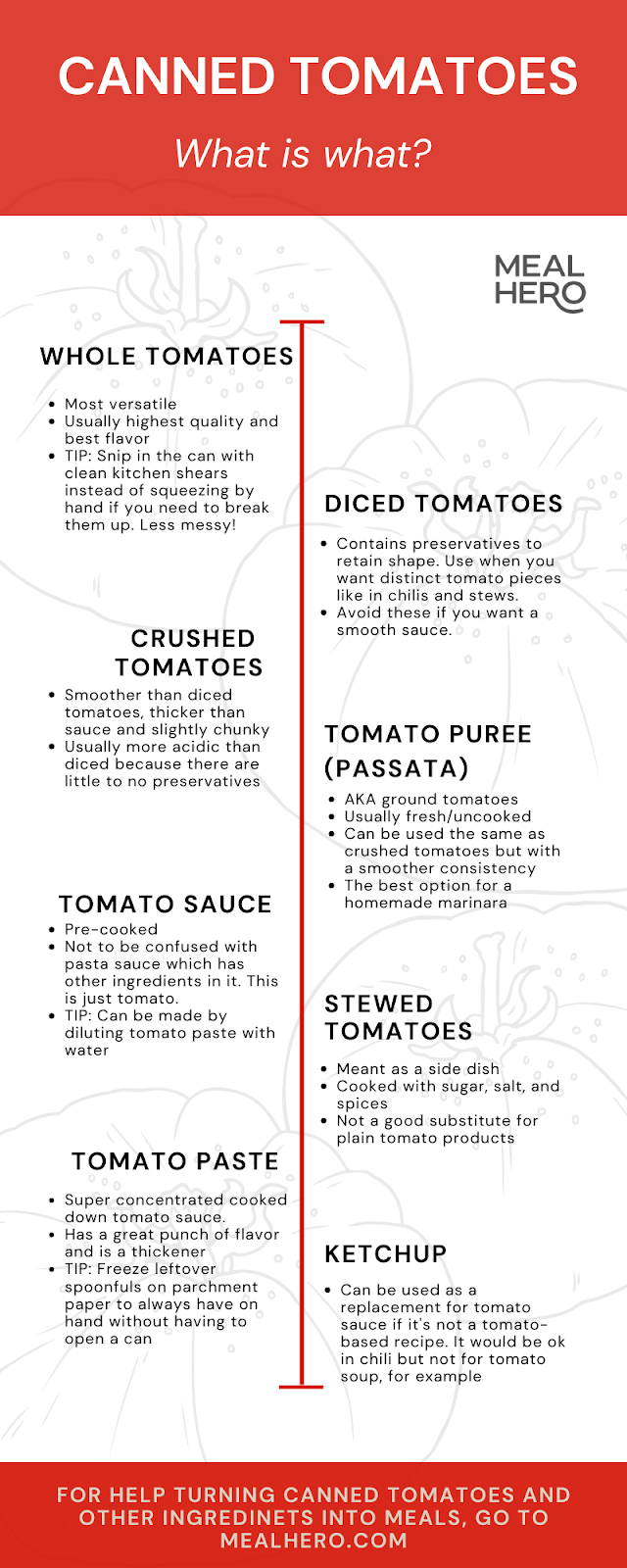 A guide to different types of canned tomatoes and their uses