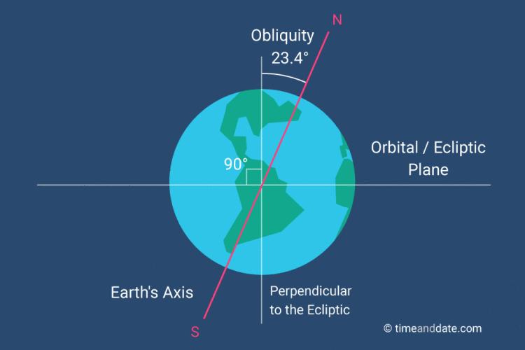 The Axial Tilt of Earth