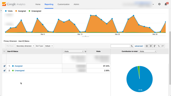 Reporte de Coverage | User-ID | Google Analytics