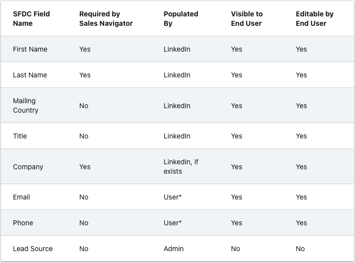LinkedIn Sales Navigator for Salesforce. - Lead Capture Field Mapping