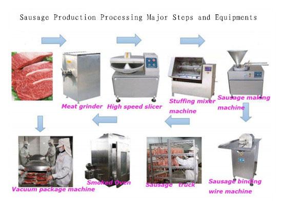Sausage manufacturing processing app
