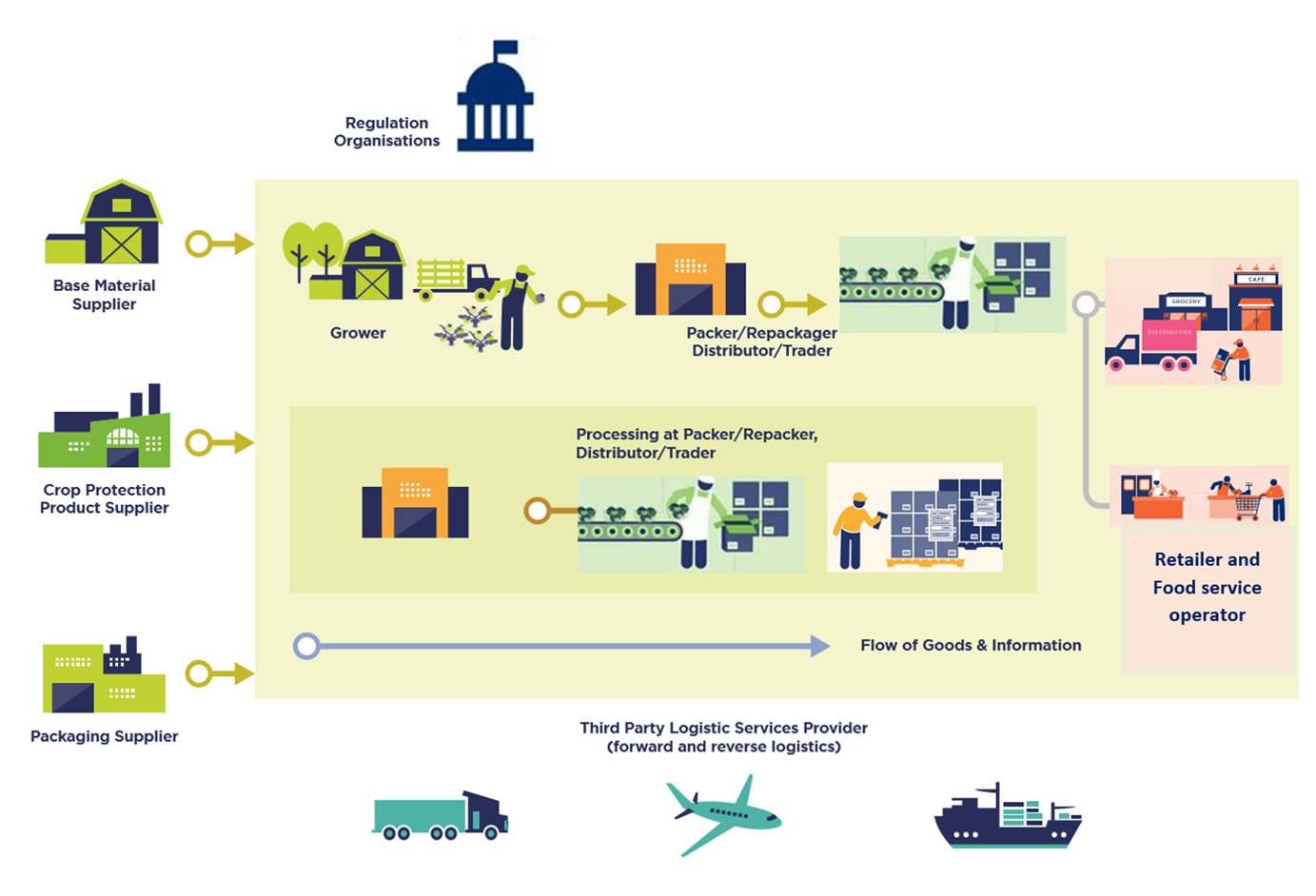 2.1 Supply chain overview - Image 1