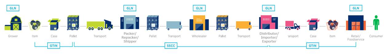 2.1 Supply chain overview - Image 0