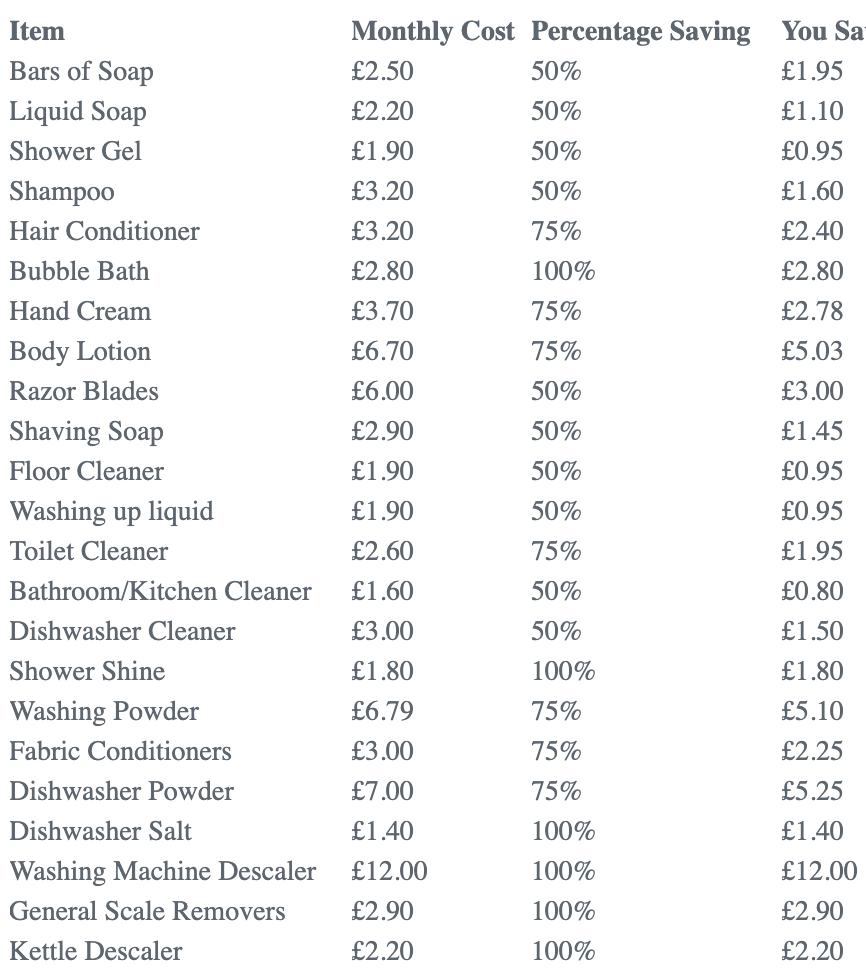 soft water savings spreadsheet