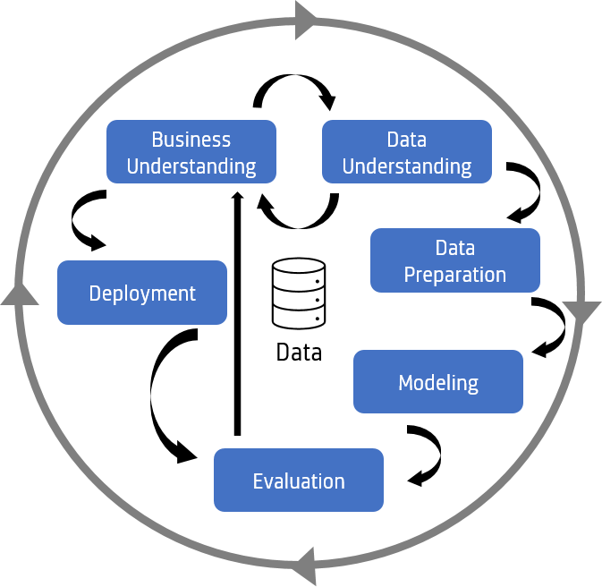Data Mining Definiton: Data Mining Prozess (Prozessdiagramm)