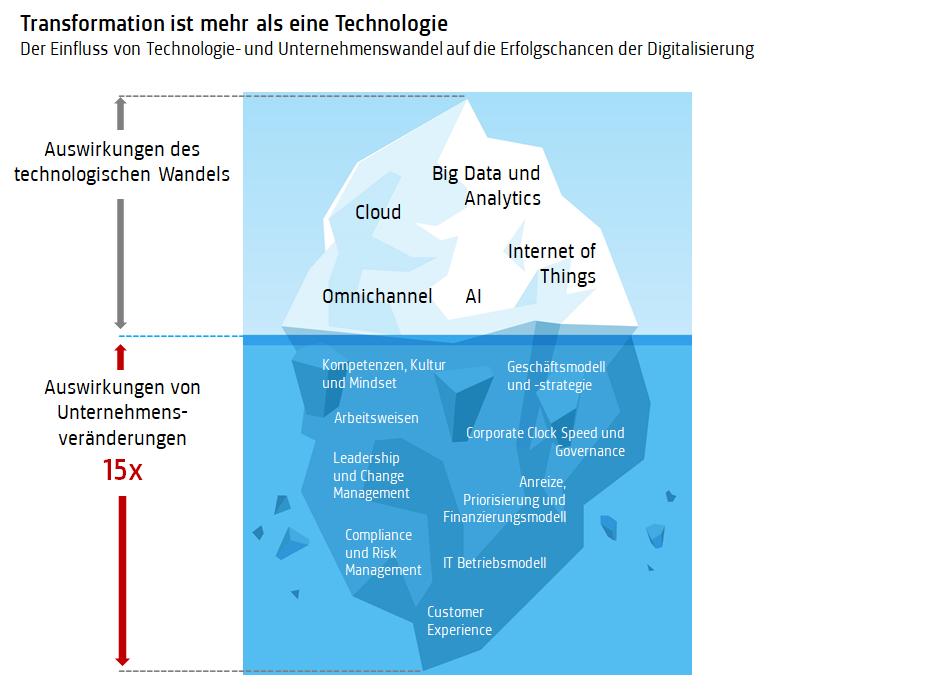 Digitale Transformation Strategy  im Unternehmen