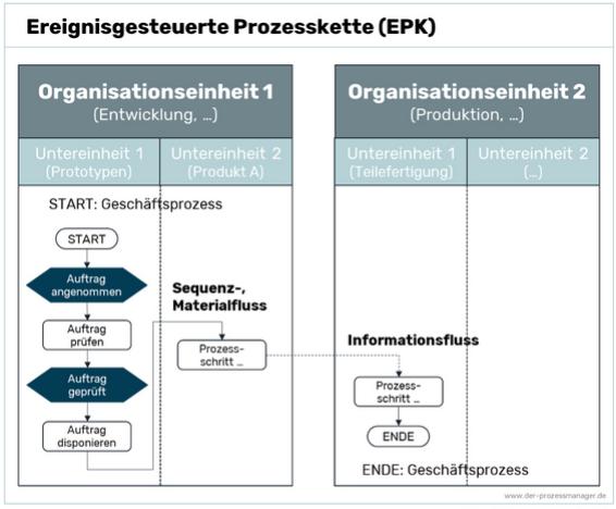 Prozessanalyse Methoden: Ereignisgesteuerte Prozesskette