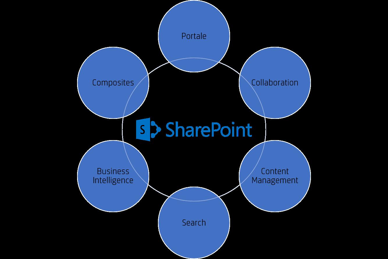 Struktur: SharePoint Intranet - So sieht es aus!