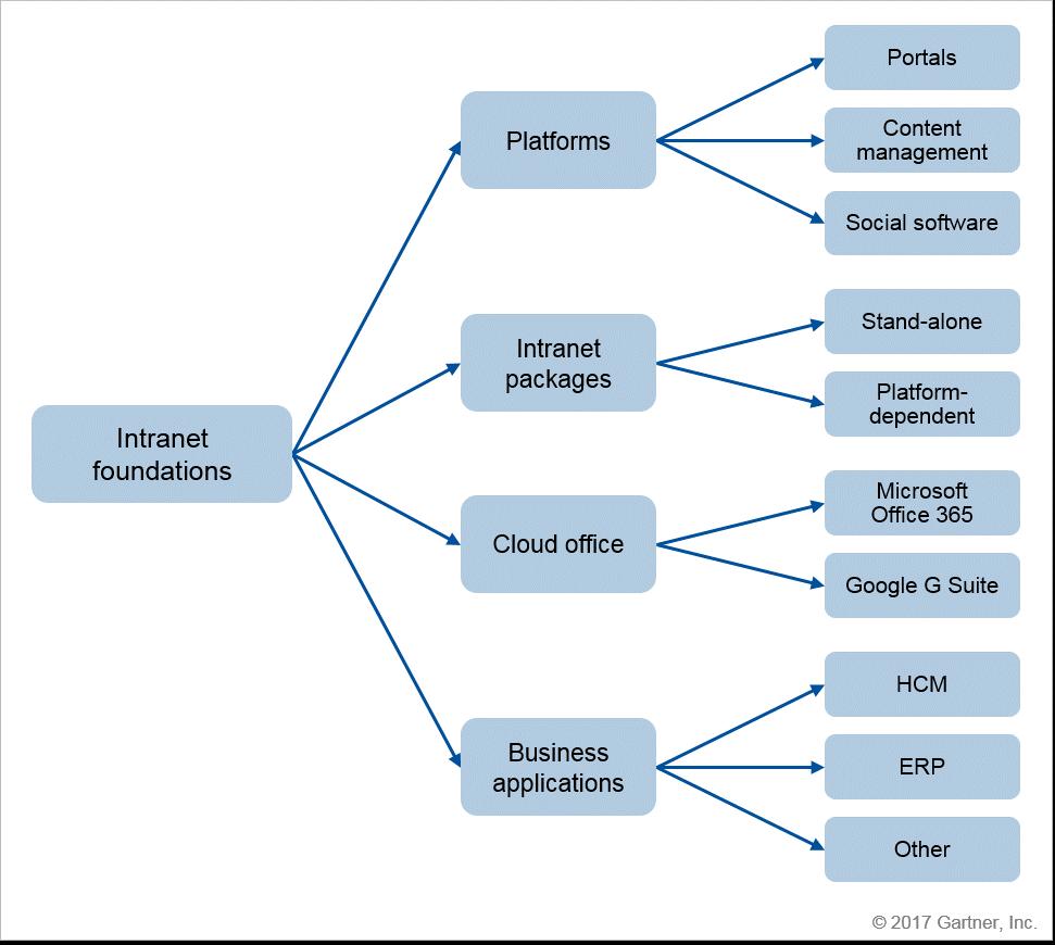 Intranet einrichten – Inhalte und Anforderungen definieren