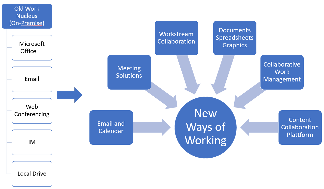 Intranet einrichten: Übergang vom alten Arbeitsnukleus zum neuen Arbeitsnukleus