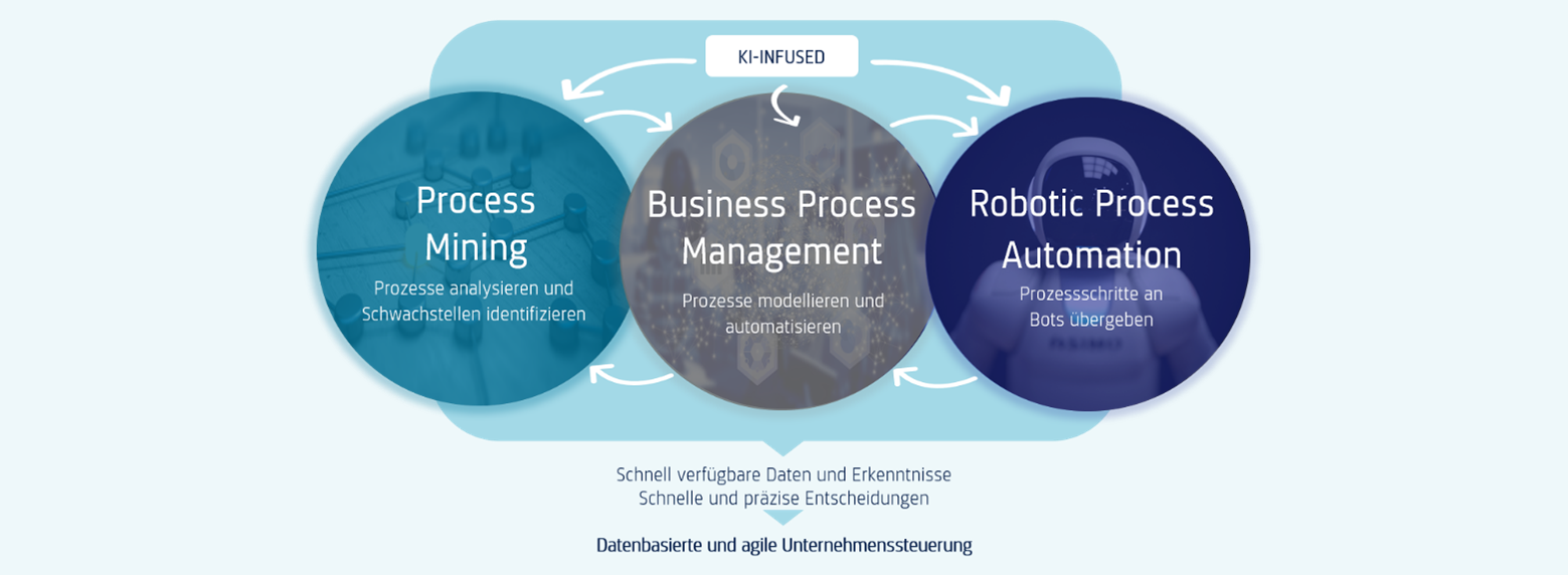Hyperautomation using the example of Process Mining, iBPMS and RPA