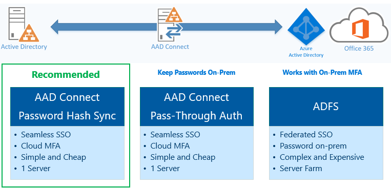 aad-connect-and-adfs.PNG