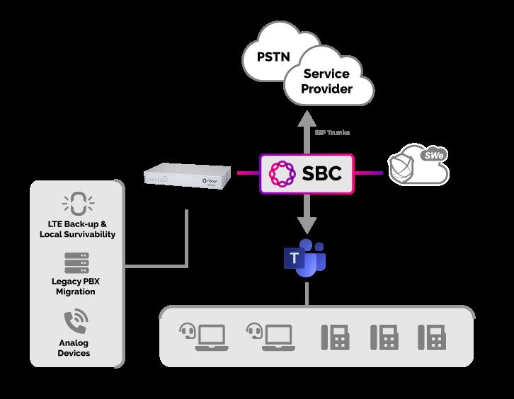 microsoft-direct-routing-sbc-diagram