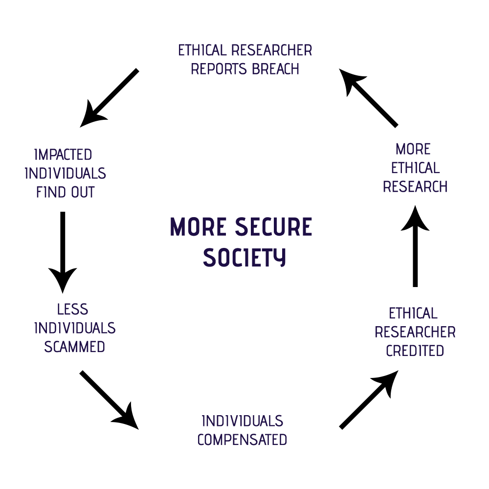 Improving cybersecurity through responsible disclosure cycle
