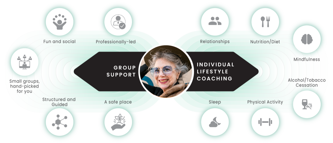 A diagram of the program showing the benefits of Group Support: Fun and Social, Professionally-led, Small groups hand-picked for you, structured and guided, a safe place and Individual Lifestyle Coaching Relationships, Nutrition/Diet, Mindfulnes, Sleep, Physical Activity, Alcohol/Tobacco Cessation
