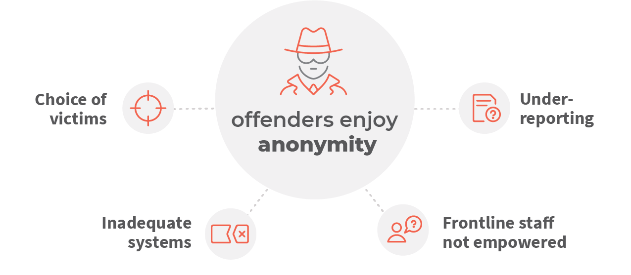 Offenders enjoy anonymity in a complex environment while the risk of getting caught and prosecuted continues to decrease.