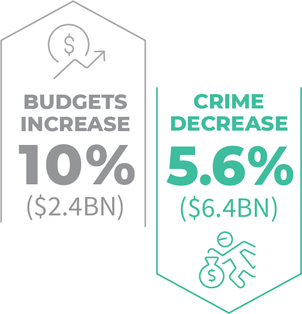 Retailers increased their AP budgets by 10% and saw a 5.6% decrease in theft from the year prior