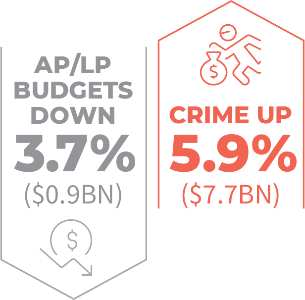 Cuts in Global AP/LP budgets by 3.7% coincided with a rise in retail crime