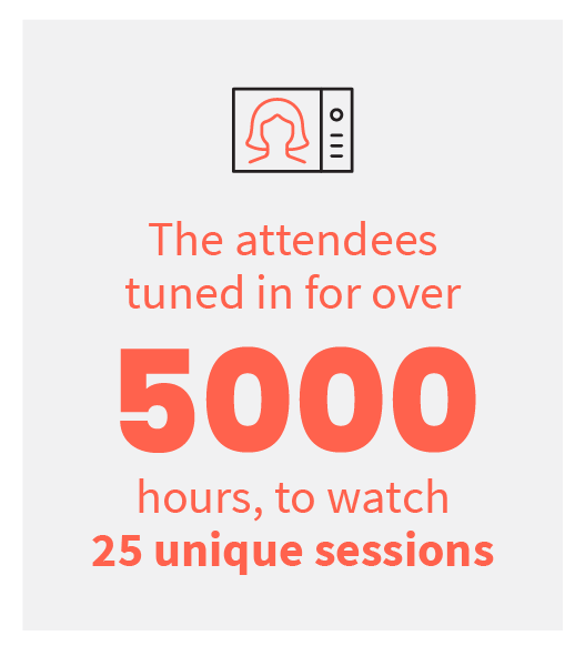 The attendees tuned in for over 5000 hours, to watch 25 unique sessions