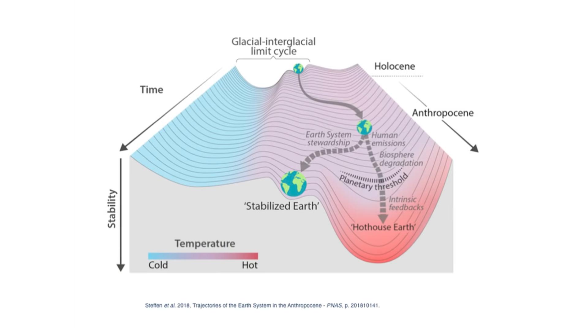 Graphique représentant l'etude de la trajectoire climatique de terre - Source : National Academy of Sciences Aug 2018
