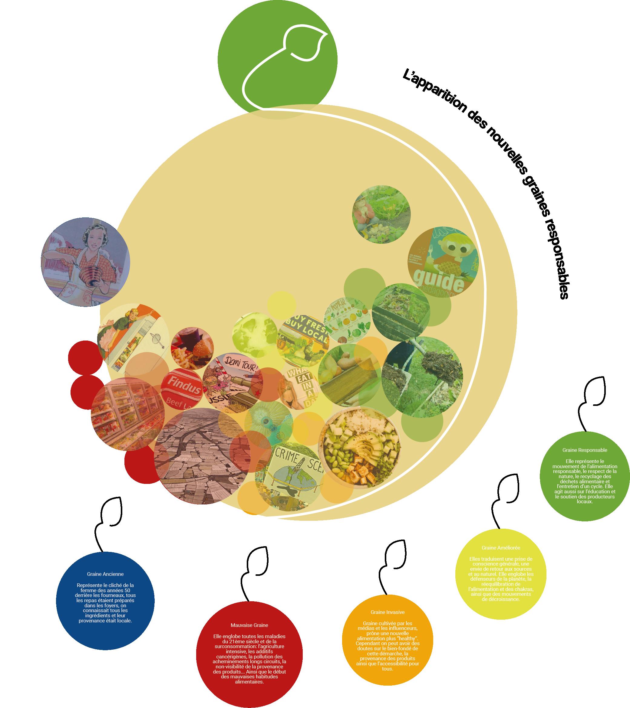 Carte représentant le rapport à la nourriture au cours du temps