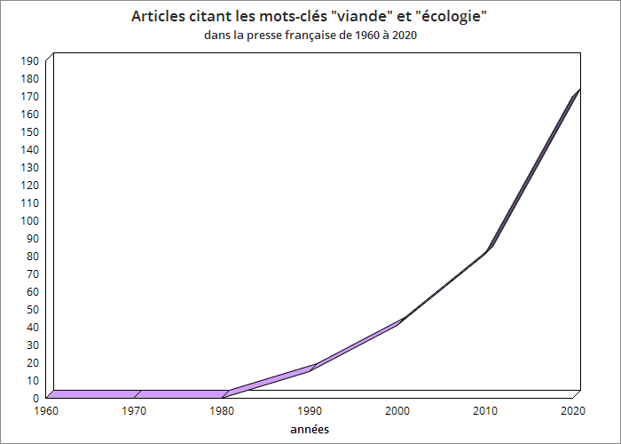 Graphique représentant de la volume d'articles mentionnant alimentation et écologie
