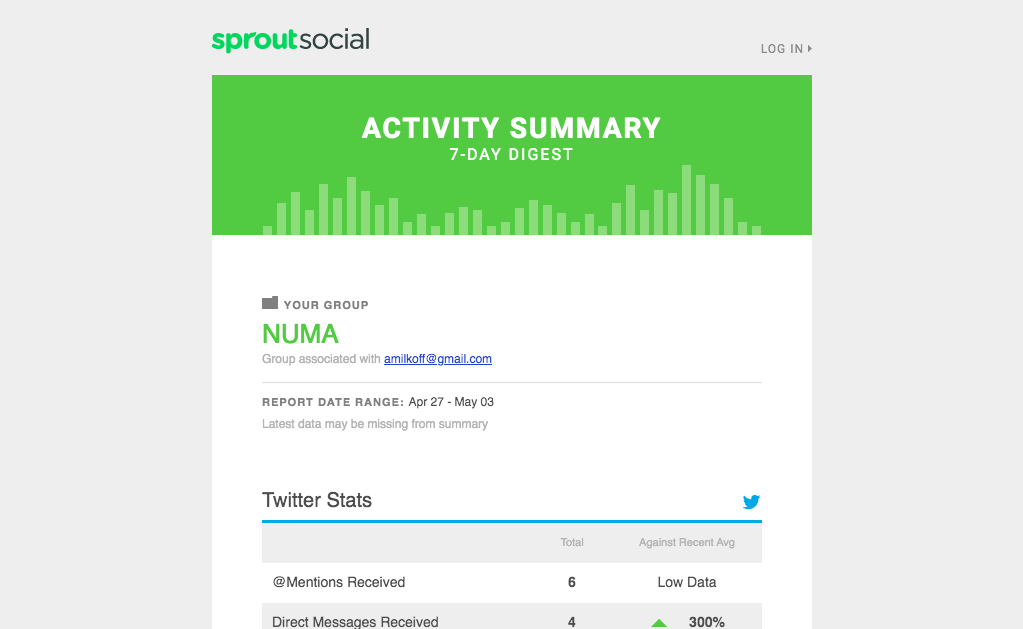 Sprout Social Activity Report